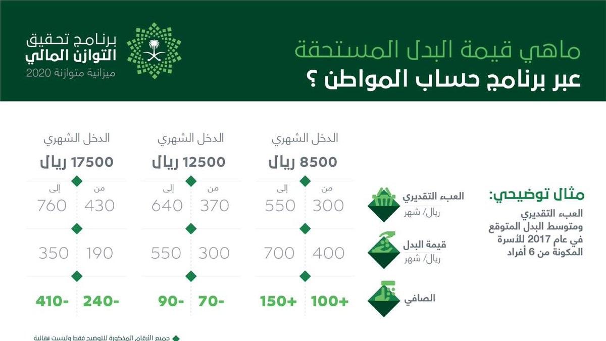 حساب المواطن يعلن بطريقة حذف الدخل وبدء التسجيل للدفعة 24